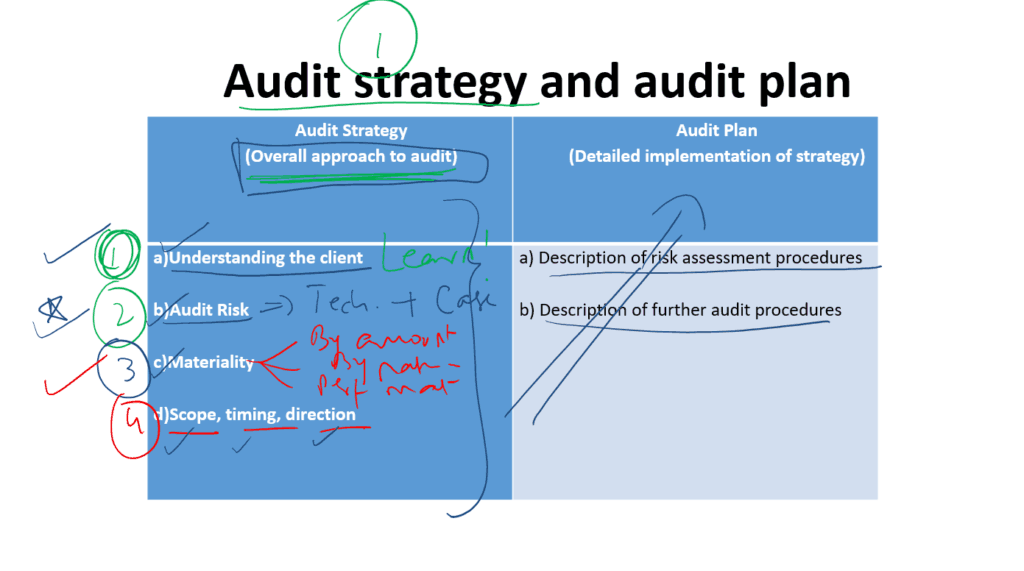 Audit strategy and audit plan
