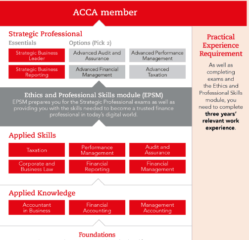 ACCA Member acca qualification