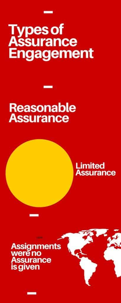 Types of Assurance Engagement