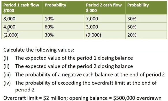 Cash Flow Forecast and Un-Certainty