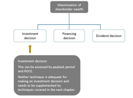 Investment appraisal ACCA
