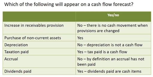 Non cash expenses list