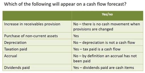 Non cash expenses list